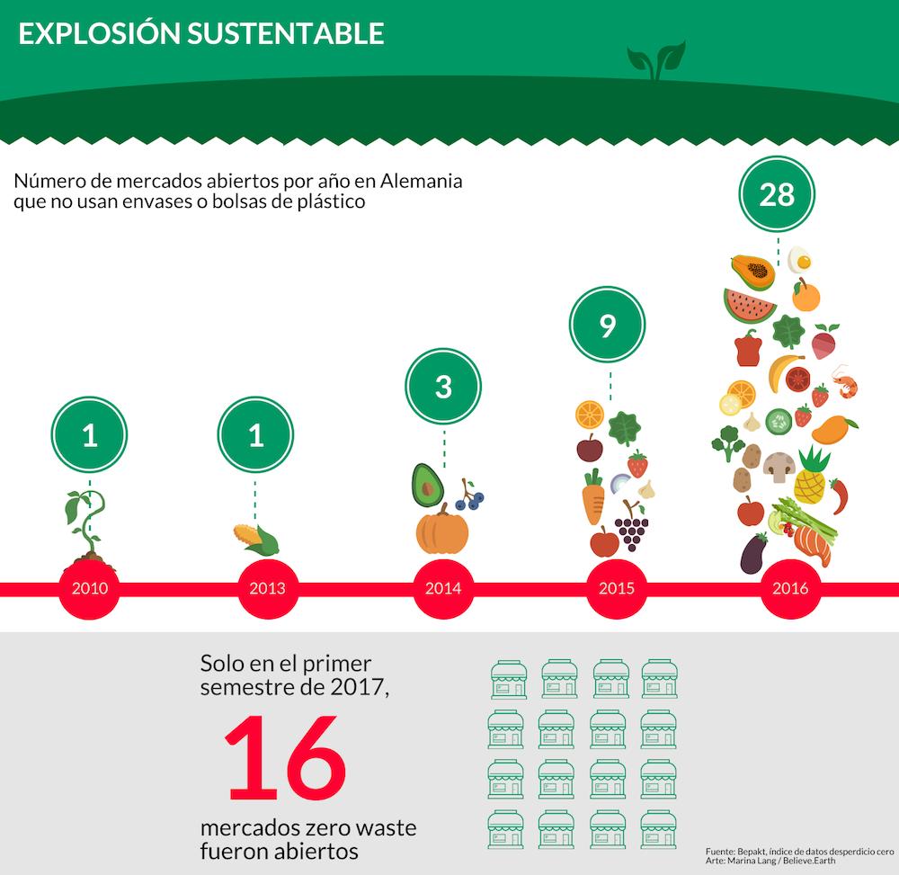 """El título, en el extremo superior izquierdo, dice """"Explosión sustentable"""", en letras blancas mayúsculas sobre una franja verde dividida horizontalmente, con la parte de abajo en un tono más oscuro y terminada en su borde inferior en zigzag. Debajo, sobre fondo blanco, está escrito: """"Número de mercados abiertos al año en Alemania que no usan envases o bolsas de plástico"""", y, más abajo, una de línea de tiempo roja con las siguientes fechas en blanco: 2010, con un número 1 encima; 2013, con un número 1 también; 2014, con un número 3; 2015, con un 9; y 2016, con un 28. Estos números sobre la línea de tiempo están escritos en blanco en círculos con fondo verde agua. Entre cada año y su respectivo número hay ilustraciones de verduras, de manera proporcional a cada número. Debajo de la línea de tiempo hay un rectángulo gris en el que está escrito, en negro: """"Solo en el primer semestre de 2017, 16 mercados zero waste fueron abiertos"""". El número 16 está destacado en color rojo y un tamaño mayor. A la derecha de ese texto hay iconos verde agua que representan mercados. La fuente de información está en el extremo inferior derecho, en letras negras pequeñas, y es la siguiente: Bepakt, índice de datos desperdicio cero. Arte: Marina Lang/Believe.Earth."""