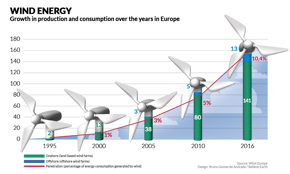 "On the upper left corner is the title, ""Wind Energy,"" in uppercase and the subtitle ""Growth in production and consumption over the years in Europe,"" written in black over a white background. Below, a graph with increasing bars, with the bars shaped like wind turbines, indicating the years, from left to right, respectively, 1995, 2000, 2005, 2010 and 206. The numbers referring to the number of land-based wind farms are, respectively, 2, 13, 38, 80 and 141. The numbers referring to the number of sea-based wind farms are, respectively, 0, 0, 3, 5 and 13. Finally, the percentage of energy consumed generated by wind is, respectively, 0%, 1%, 3%, 5% and 10.4%. On the lower right corner are the following credits: Source: Wind Europe; Artwork: Bruno Gomes de Andrade/Believe.Earth."