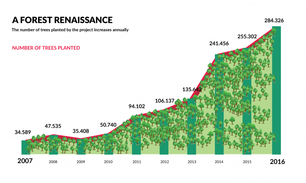 """A graph with ascending bars shows the increase in the number of trees planted during the project, during the period between 2007 and 2016. In the upper left corner of the image is the title """"A Forest Renaissance,"""" in uppercase, and the subtitle """"The number of trees planted by project increases annually,"""" written in black. Directly below, in red letters in uppercase, is written """"Number of trees planted."""" The graph is in green tones and is filled with illustrations of various icons representing trees. The number are, starting from the year 2007 and ending in the year 2016, respectively, as follows : 34,589, 47,535, 35,408, 50,740, 94,102, 106,137, 135,642, 241,456, 255,302 and 284,326. In the lower left corner is the information source: Extrema Environmental Department."""