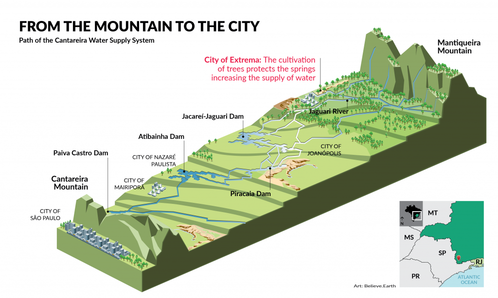 """The illustration is on a white background. In the upper left corner is the title """"From the Mountain to the City,"""" and the subtitle """"Path of the Cantareira Water Supply System"""" written in black, in caps lock. At the center is a topographic cross-section illustrating the area between the Cantareira hills, on the left corner, and the Mantiqueira hills, on the right corner, pointing out, from left to right, the Paiva Castro, Atibainha, Piracaia and Jacareí-Jaguari reservoirs; the Jaguari River; and the city of Extrema, with the words: """"the cultivation of trees protects the springs increasing the supply of water."""" In the lower right corner of the illustration, a small square shows a map of Brazil's Southeastern region, pointing out the location of the area represented, in the Southern part of the state of Minas Gerais. In the lower left corner are the illustration credits: """"Artwork: Believe.Earth."""""""