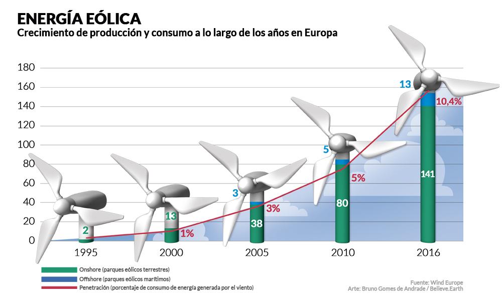 """En el extremo superior izquierdo, el título """"Energía eólica"""", en mayúscula, y el subtítulo """"Crecimiento de producción y consumo a lo largo de los años en Europa"""", en letras negras sobre fondo blanco. Debajo, un gráfico de barras, ascendente de izquierda a derecha, con las barras en forma de aerogeneradores, marcando, respectivamente, los años y la cantidad de parques eólicos terrestres: 1995 - 2; 2000 - 13; 2005 - 38; 2010 - 80; y 2016 - 141. Los números referentes a la cantidad de parques eólicos marítimos son, respectivamente: 0; 0; 3; 5 y 13. Finalmente, el porcentaje de consumo de energía generada por el viento es, respectivamente: 0%, 1%, 3%, 5% y 10,4%. En el extremo inferior derecho están, en letra gris pequeña, los créditos: Fuente: Wind Europe; Arte: Bruno Gomes de Andrade/Believe.Earth."""