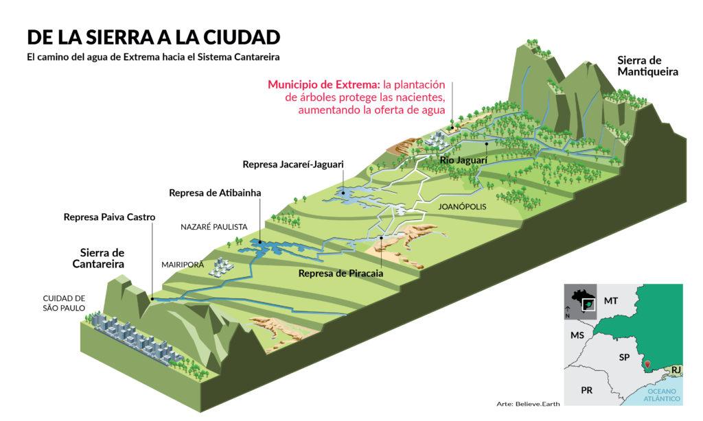 """La ilustración tiene fondo blanco. En el extremo superior izquierdo está el título: """"De la sierra a la ciudad"""", y el subtítulo """"El camino del agua de Extrema hacia el Sistema Cantareira"""", escrito en letras mayúsculas negras. En el centro, una sección topográfica ilustra el área entre la sierra de Cantareira, en el lado izquierdo, y la sierra de Mantiqueira, en el derecho, señalando, de izquierda a derecha, los embalses Paiva Castro, Atibainha, Piracaia y Jacareí-Jaguari; el río Jaguari; y el municipio de Extrema, donde se lee: """"la plantación de árboles protege las nacientes, aumentando la oferta de agua"""". En el extremo inferior derecho de la ilustración, un pequeño cuadro muestra el mapa de la región sudeste de Brasil, señalando la ubicación del área representada en la ilustración, el sur del estado de Minas Gerais. Al lado izquierdo del mapa, en la parte inferior, los créditos de la ilustración: """"Arte: Believe.Earth""""."""