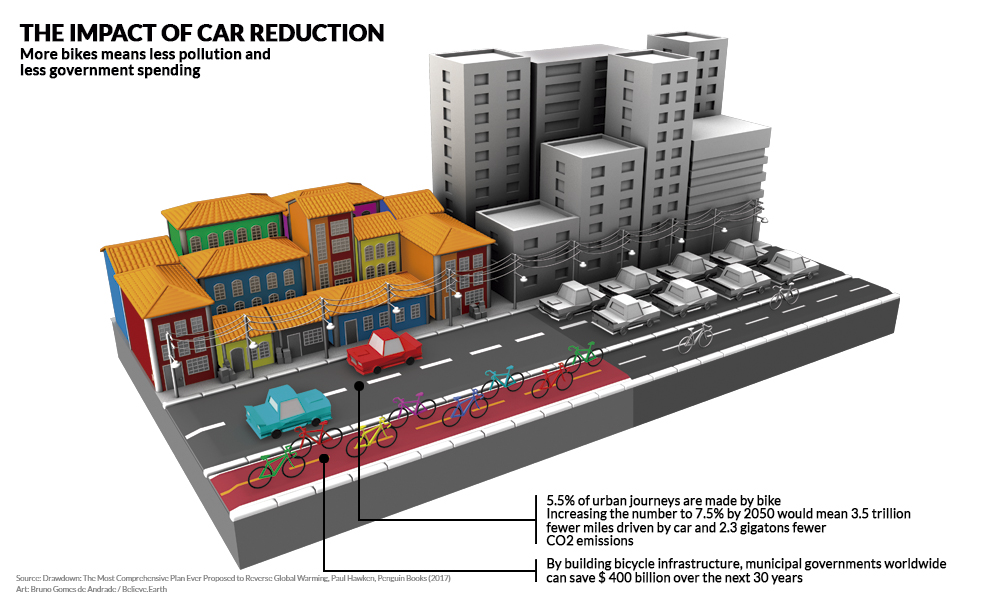 "On the upper left corner is the title ""The impact of car reduction,"" in uppercase, and the subtitle ""Less cars means less pollution and less government spending"" written in black over a white background. At the center is an illustration split in half, representing two models for a city: to the left, a bike lane full of bicycles next to a street with only two cars, and small, colorful houses. To the right, a bike lane with only two bicycles next to a street full of cars and tall, gray buildings. Below the colorful side are the words: ""5.5% of urban journeys are made on bikes. Increasing that number to 7.5% by 2050 would mean 3.5 trillion fewer miles drive by car and 2.3 gigatons fewer CO2 emissions"" and ""By building bicycle infrastructure, municipal governments worldwide can save $400 billion over the next 30 years."" On the lower left corner of the illustration are the credits: Artwork: Bruno Gomes de Andrade/Believe.Earth; Source: Drawdown: The Most Comprehensive Plan Ever Proposed to Reverse Global Warming. Paul Hawken, Penguin Books (2017)."