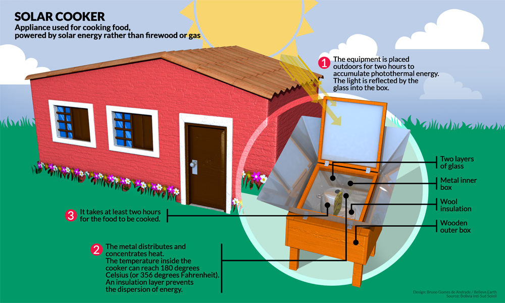 A pink house is drawn on a green grass. The sky is blue and the sun is very big and shining in the background. The sun's rays reach the solar cooker, which is outside next to the house. SOLAR COOKER Appliance used for cooking food, powered by solar energy rather than firewood or gas two layers of glass Metal inner box Sheep wool insulation Wooden outer box The equipment is placed outdoors for two hours to accumulate photothermal energy. The light is reflected by the glass into the box. The metal distributes and concentrates heat. The temperature inside the cooker can reach 180 degrees Celsius (or 356 degrees Fahrenheit). An insulation blanket prevents the dispersion of energy. 3. It takes at least two hours for the food to be cooked.
