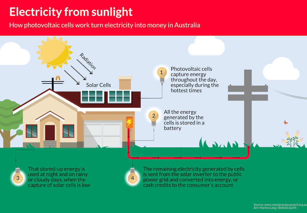 The illustration shows the design of a house with photovoltaic panels on the roof, where reflected rays of sunlight. Beside, a light pole connected to a battery that is in of the garage of the house. The texts of the illustration are: ELECTRICITY FROM SUNLIGHT How photovoltaic cells work turn electricity into money in Australia. Radiation Solar Cells 1 Photovoltaic cells capture energy throughout the day, especially during the hottest times. 2 All the energy generated by the cells is stored in a battery. 3 That stored-up energy is used at night and on rainy or cloudy days, when the capture of solar cells is low. 4 The remaining electricity generated by cells is sent from the solar inverter to the public power grid and converted into energy, or cash credits to the consumer's account.