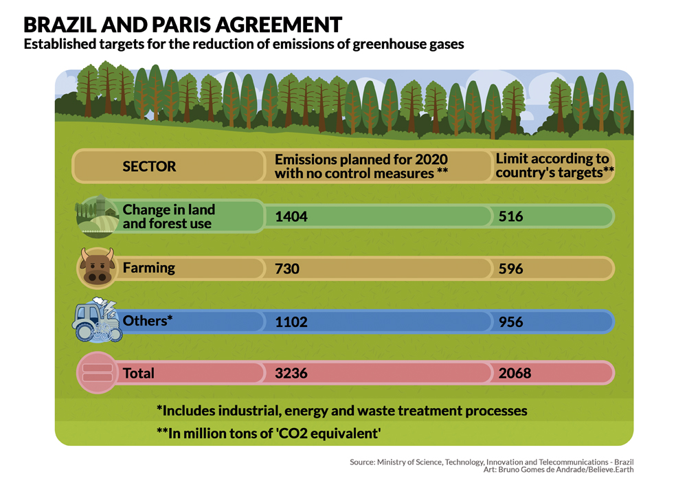 BRAZIL AND THE PARIS AGREEMENT: Goals taken to reduce the emission of gases that cause the greenhouse effect - Change in land use and forests will emit 1404 million tons in CO2 equivalent in 2020 if there are no control measures, being that the limit according to the goals of the country would be 516 million - Agropecuaria will emit 730 million tons of CO2 equivalent in 2020, if there are no control measures, being that the limit according to the goals of the country would be 596 million -Others (industrial processes, energy and waste treatment) will emit 1102 million tons of CO2 equivalent in 2020 if there are no control measures, being that the limit according to the goals of the country would be 956 million - Total is 3236 million tons of CO2 in 2020 if there are no control measures, being that the goal is 2068 million tons Source: Ministry of Science, Technology, Innovation and Telecommunications Art: Bruno Gomes de Andrade-Believe.Earth