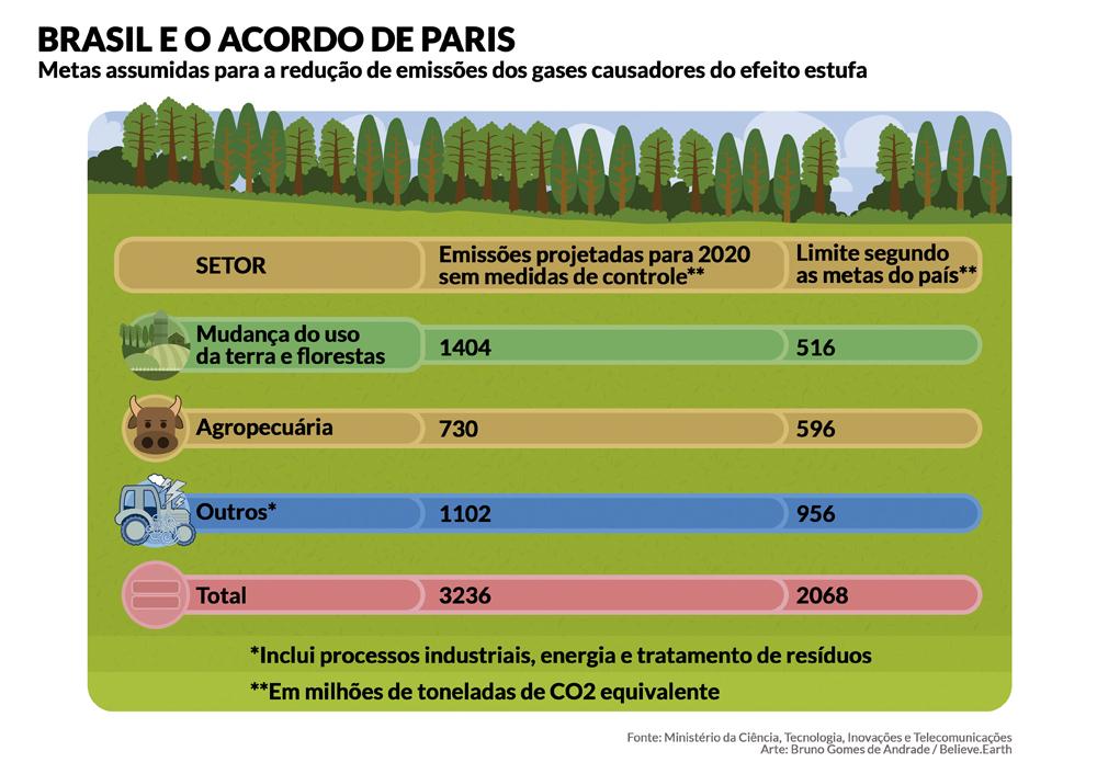 """Tabela com """"O Brasil e o Acordo de Paris:Metas assumidas para a redução de emissões dos gases causadores do efeito estufa. - Mudança do Uso da Terra e Florestas emitirão 1404 milhões de toneladas em CO2 equivalente em 2020 se não houver medidas de controle, sendo que o limite segundo as metas do País seria de 516 milhões - Agropecuária emitirá 730 milhões de toneladas de CO2 equivalente em 2020, se não houver medidas de controle, sendo que o limite segundo as metas do País seria de 596 milhões -Outros (processosindustriais, energia e tratamento de resíduos) emitirão 1102 milhões de toneladas de CO2 equivalente em 2020 se não houver medidas de controle, sendo que o limite segundo as metas do País seria de 956 milhões - Total é de 3236 milhões de toneladas de CO2 em 2020 se não houver medidas de controle, sendo que a meta é de 2068 milhões de toneladas Fonte: Ministério da Ciência, Tecnologia, Inovações e Telecomunicações Arte: Bruno Gomes de Andrade-Believe.Earth"""