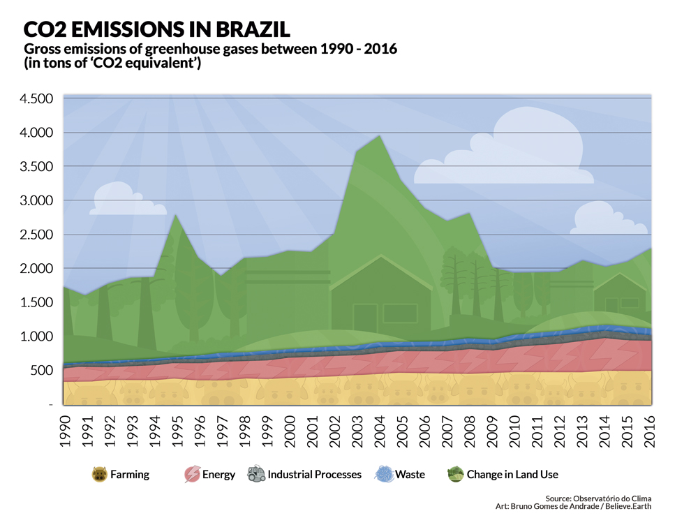 Illustration - CO2 EMISSIONS IN BRAZIL: Gross emissions of greenhouse gases between 1990-2016 (in tons of 'CO2 equivalent')