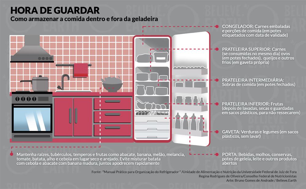 """Ilustração: """"Hora de Guardar - Como armazenar a comida na geladeira"""". Congelador: Carnes embaladas e porções de comida (em potes etiquetados com data de validade); Prateleira superior: Carnes (se consumidas no mesmo dia) ovos (em potes fechados), queijos e outros frios (em gaveta própria); Prateleira intermediária: Sobras de comida (em potes fechados); Prateleira inferior: Frutas (depois de lavadas, secas e guardadas em sacos plásticos, para não ressecarem); Gaveta: Verduras e legumes (em sacos plásticos, sem lavar); Porta: Bebidas, molhos, conservas, potes de geleia, leite e outros produtos abertos. Mantenha raízes, frutas e tubérculos que não estiverem maduros em local seco e fresco. Frutas, legumes e temperos como abacate, banana, melão, melancia, tomate, batata, alho e cebola devem ser guardados em lugar seco e arejado. Evite misturar batatas com cebolas e abacates com bananas maduras - juntos, apodrecem rapidamente. Fonte: """"Manual Prático para Organização do Refrigerador""""/Unidade de Alimentação e Nutrição da Universidade Federal de Juiz de Fora; Regina Rodrigues de Oliveira/Conselho Federal de Nutricionistas. Arte: Bruno Gomes de Andrade/Believe.Earth."""