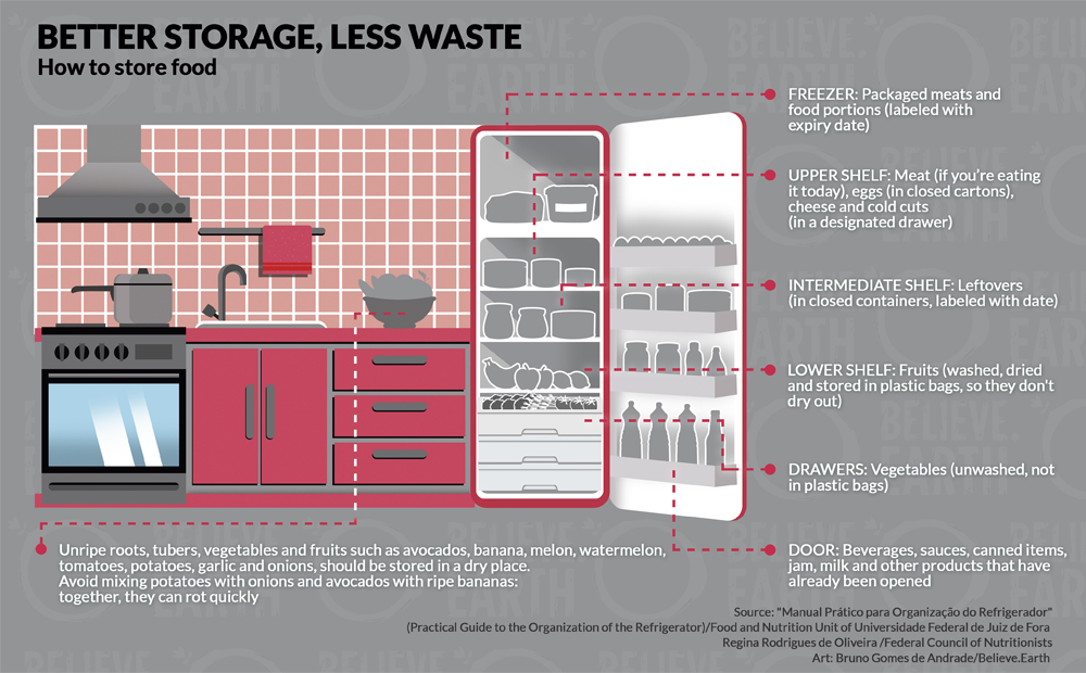 """""""Better Storage, Less Waste - How to store food in the refrigerator"""". FREEZER: Packaged meats and portions of food (labeled with expiry date); UPPER SHELF: Meat (if you're eating it today), eggs (in closed cartons), cheese and cold cuts (in a designated drawer); INTERMEDIATE SHELF: Leftovers (in closed containers, labeled with date); LOWER SHELF: Fruits (washed, dried and stored in plastic bags, in order not to dry out); DRAWERS: Vegetables (unwashed, not in plastic bags); DOOR: Beverages, sauces, canned items, jam, milk and other products that have already been opened. Unripe roots, tubers, vegetables and fruits as avocado, banana, melon, watermelon, tomato, potato, garlic and onion, should be stored in a dry place. Avoid mixing potatoes with onions and avocados with ripe bananas: together, they can rot quickly. Source: """"Manual Prático para Organização do Refrigerador"""" (Practical Guide to the Organization of the Refrigerator)/Food and Nutrition Unit of Universidade Federal de Juiz de Fora; Regina Rodrigues de Oliveira /Federal Council of Nutritionists. Art: Bruno Gomes de Andrade/Believe.Earth."""