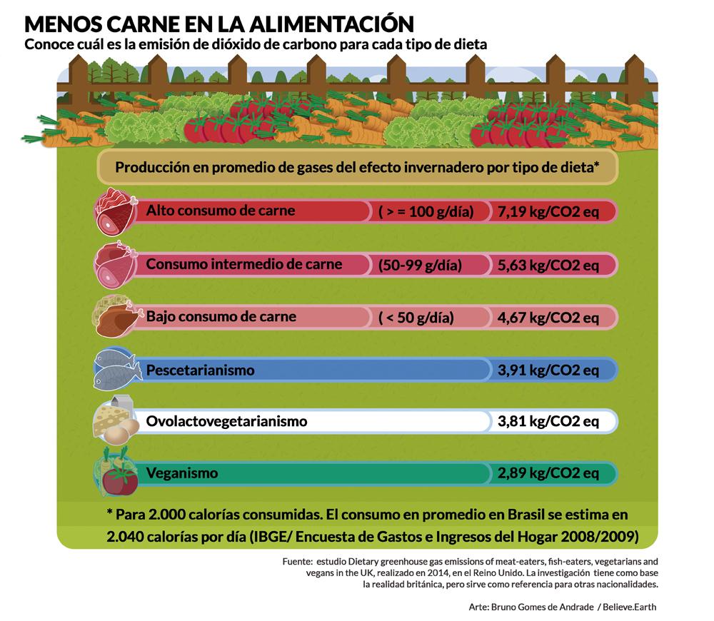Menos carne en la alimentación – conoce cuál es la emisión de dióxido de carbono para cada tipo de dieta. Producción en promedio de gases del efecto invernadero por tipo de dieta para 2000 calorías consumidas. El consumo en promedio en Brasil se estima en 2040 calorías por dia (IBGE/ Encuesta de Gastos y Ingresos Del Hogar 2008/2009). Alto consumo de carne – más que 100g/día: 7,19kg/CO2 eq; Consumo intermedio de carne – entre 50 y 99g/día: 5,63kg/CO2 eq; Bajo consumo de carne – menos que 50g/día: 4,67kg/CO2 eq; Pescetarianismo: 3,91kg/CO2 eq; Ovolactovegetarianismo: 3,81kg/CO2 eq; Veganismo: 2,89kg/CO2 eq. Fuente: estudio Dietary greenhouse gas emissions of meat-eaters, fish-eaters, vegetarians and vegans in the UK, realizado en 2014 en el Reino Unido. La investigación tiene como base la realidad britânica, pero sierve como referencia para otras nacionalidades. Arte: Bruno Gomes de Andrade / Believe.Earth.