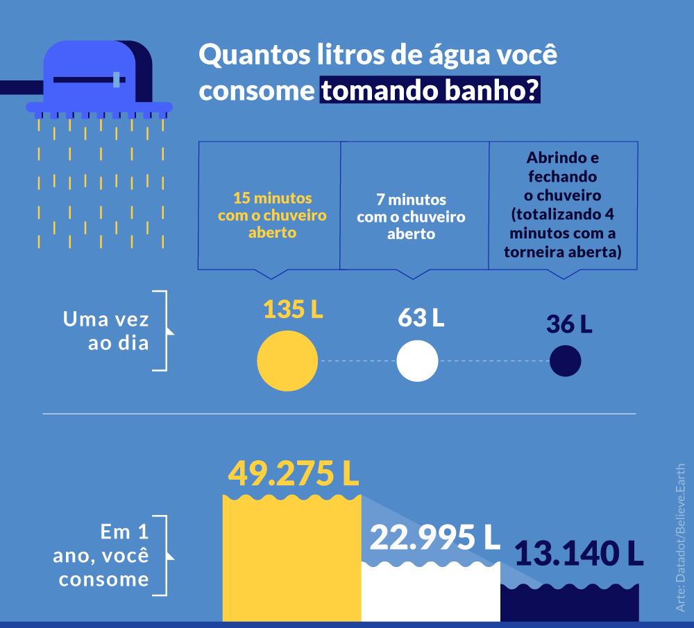 TOMANDO BANHO 1 vez ao dia Com o chuveiro aberto, durante 15 minutos em 1 dia, você consome > 135 litros de água em 1 ano, você consome > 49.275 litros de água Reduzindo o tempo de banho para 7 minutos em 1 dia, você consome > 63 litros de água em 1 ano, você consome > 22.995 litros de água Abrindo e fechando o chuveiro, somando 4 minutos o tempo total com a torneira aberta em 1 dia, você consome > 36 litros de água em 1 ano, você consome > 13.140 litros de água Arte: Datadot/Believe.Earth