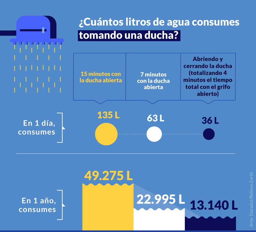 TOMANDO UNA DUCHA 1 vez al día 15 minutos con la ducha abierta en 1 día, consumes > 135 litros de agua en 1 año, consumes > 49.275 litros de agua 7 minutos con la ducha abierta en 1 día, consumes > 63 litros de agua en 1 año, consumes > 22.995 litros de agua Abriendo y cerrando la ducha (totalizando 4 minutos el tiempo total con el grifo abierto) en 1 día, consumes > 36 litros de agua en 1 año, consumes > 13.140 litros de agua