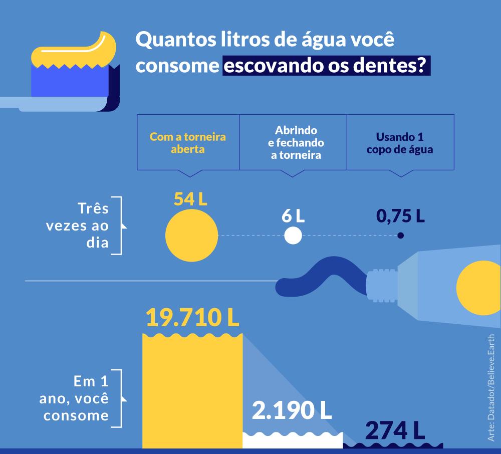 ESCOVANDO OS DENTES 3 vezes ao dia Com a torneira aberta em 1 dia, você consome > 54 litros de água em 1 ano, você consome > 19.710 litros de água Abrindo e fechando a torneira em 1 dia, você consome > 6 litros de água em 1 ano, você consome > 2.190 litros de água Usando 1 copo de água em 1 dia, você consome > 0,75 litros de água em 1 ano, você consome > 274 litros de água