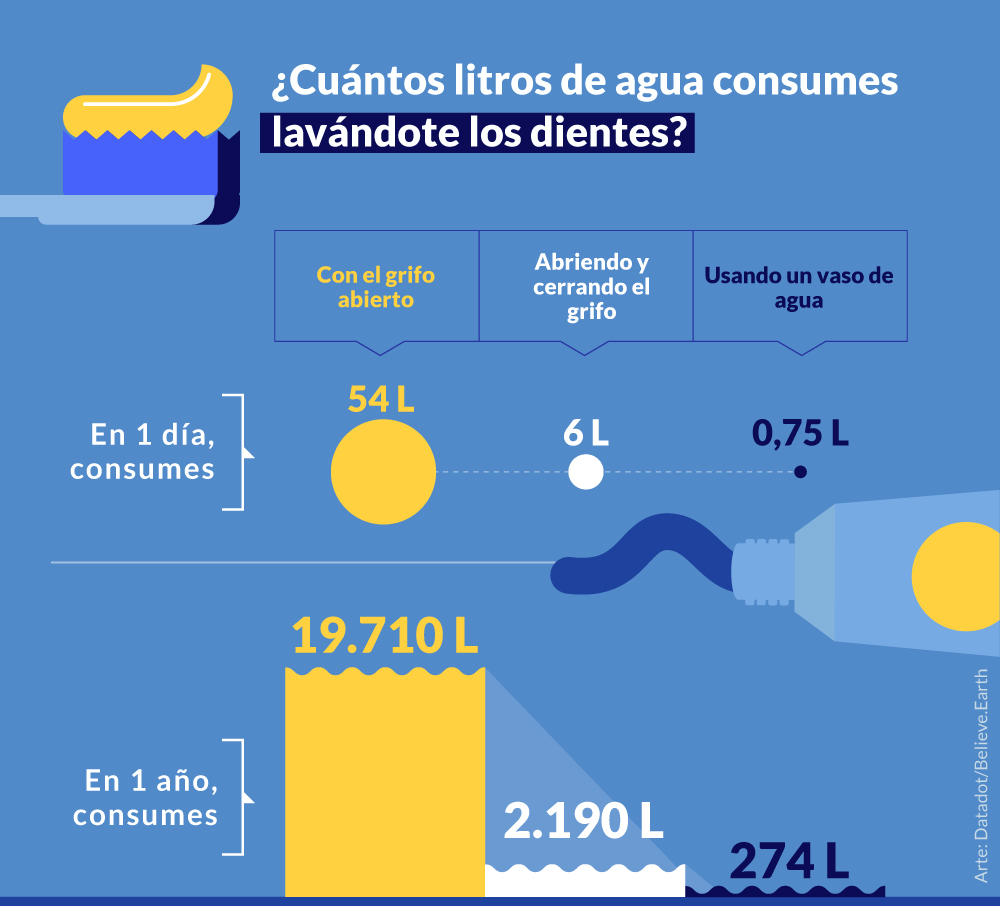 LAVÁNDOTE LOS DIENTES 3 veces por día Con el grifo abierto en 1 día, consumes > 54 litros de agua en 1 año, consumes > 19.710 litros de agua Abriendo y cerrando el grifo en 1 día, consumes > 6 litros de agua en 1 año, consumes > 2.190 litros de agua Usando un vaso de agua en 1 día, consumes > 0,75 litros de agua en 1 año, consumes > 274 litros de agua