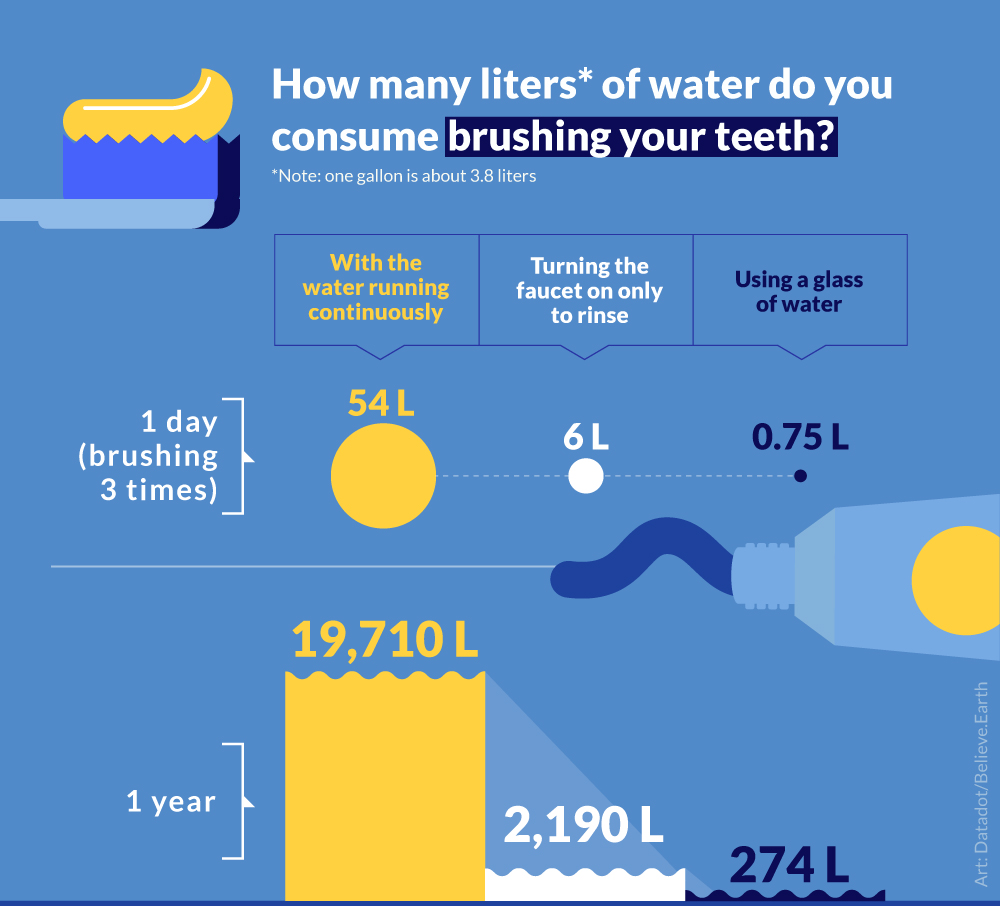 HOW MANY LITERS* OF WATER YOU CONSUME… BRUSHING YOUR TEETH 3 times a day With the water running continuously 1 day → 54 1 year → 19,710 Turning the faucet on only to rinse 1 day → 6 1 year → 2,190 Using a glass of water 1 day → 0.75 1 year → 274