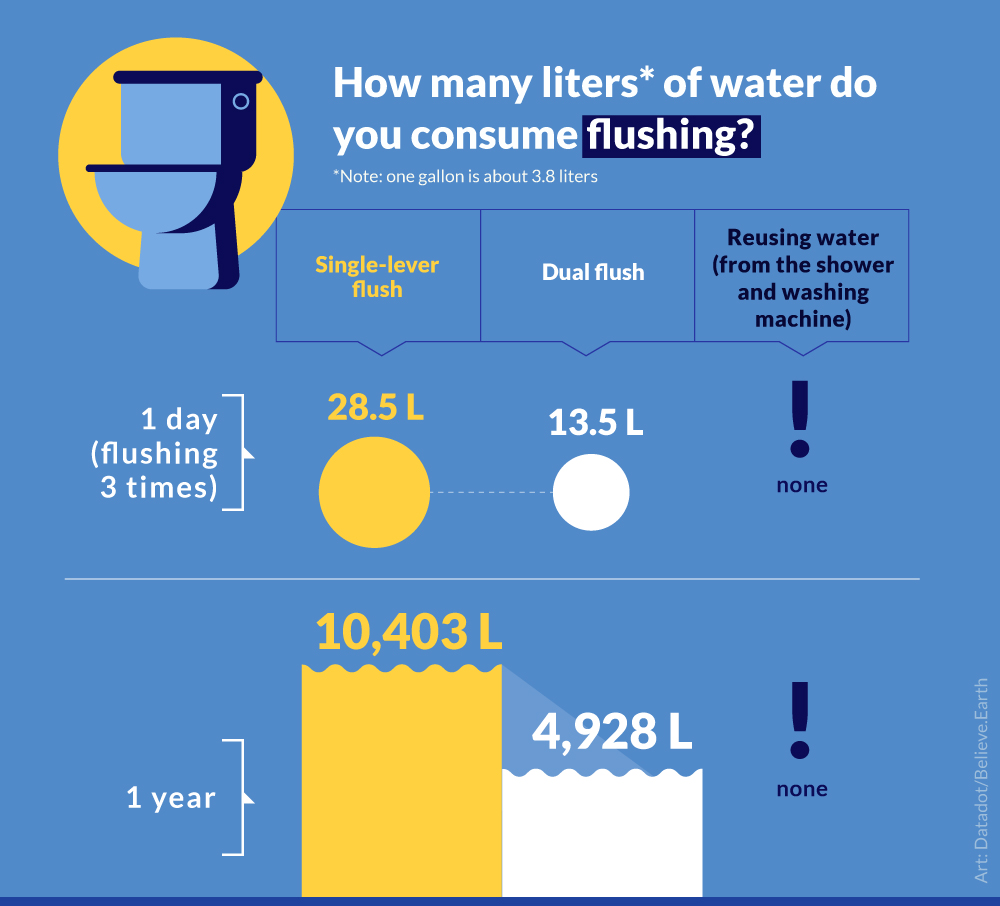 FLUSHING 3 times a day Single-lever flush 1 day → 28.5 1 year → 10,403 Dual flush 1 day → 13.5 1 year → 4,928 Reusing water (shower and washing machine) 1 day → nothing 1 year → nothing