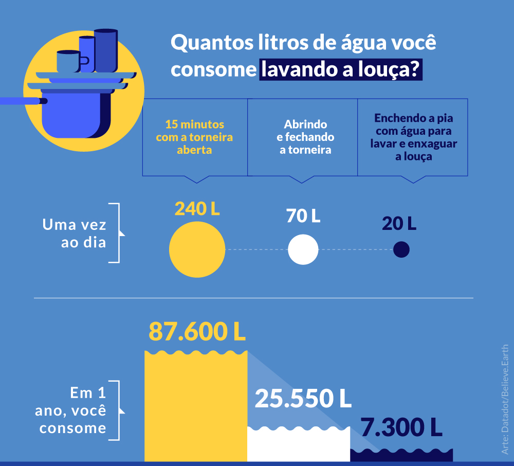 LAVANDO A LOUÇA 1 vez ao dia, durante 15 minutos Com a torneira aberta em 1 dia, você consome > 240 litros de água em 1 ano, você consome > 87.600 litros de água Abrindo e fechando a torneira em 1 dia, você consome > 70 litros de água em 1 ano, você consome > 25.550 litros de água Enchendo a pia com água para lavar e enxaguar a louça em 1 dia, você consome > 20 litros de água em 1 ano, você consome > 7.300 litros de água