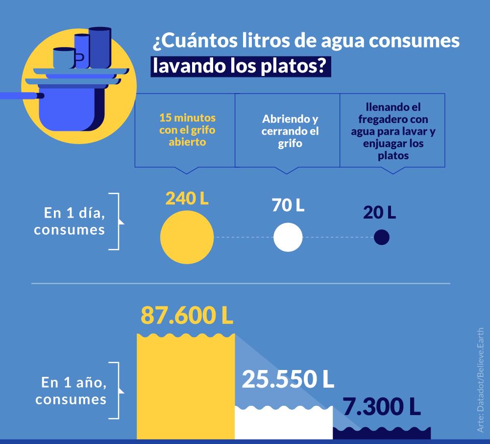 LAVANDO LOS PLATOS 1 vez por día 15 minutos con el grifo abierto en 1 día, consumes > 240 litros de agua en 1 año, consumes > 87.600 litros de agua Abriendo y cerrando el grifo en 1 día, consumes > 70 litros de agua en 1 año, consumes > 25.550 litros de agua Llenar el fregadero con agua para lavar y enjuagar los platos en 1 día, consumes > 20 litros de agua en 1 año, consumes > 7.300 litros de agua