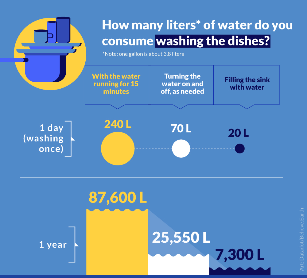 WASHING THE DISHES Once a day With the water running for 15 minutes 1 day → 240 1 year → 87,600 Turning the water on and off, as needed 1 day → 70 1 year → 25,550 Filling the sink with water 1 day → 20 1 year → 7,300