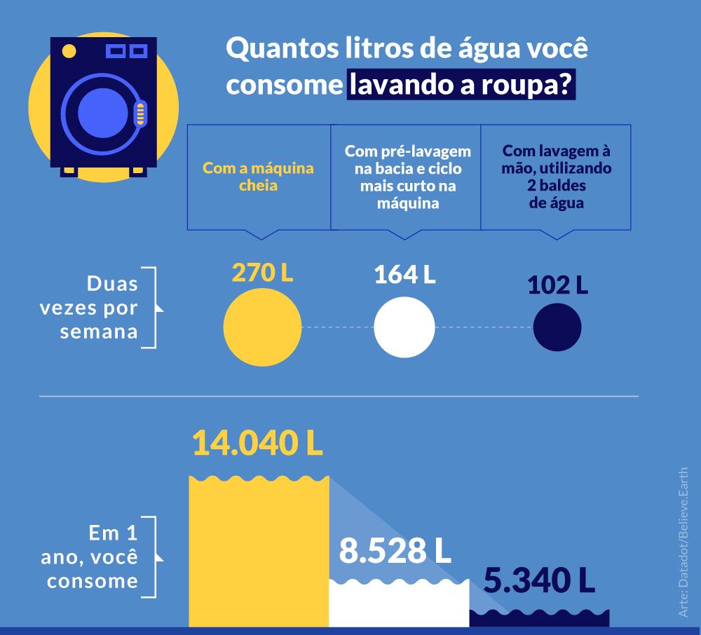 LAVANDO A ROUPA 2 vezes por semana Com a máquina cheia em 1 semana, você consome > 270 litros de água em 1 ano, você consome > 14.040 litros de água Com pré-lavagem na bacia e ciclo mais curto na máquina em 1 semana, você consome > 164 litros de água em 1 ano, você consome > 8.528 litros de água Com lavagem à mão, utilizando 2 baldes de água em 1 semana, você consome > 102 litros de água em 1 ano, você consome > 5.340 litros de água