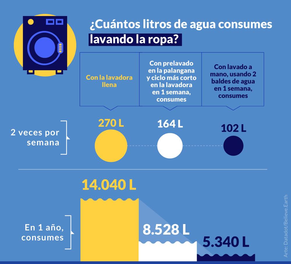 LAVANDO LA ROPA 2 veces por semana Con la lavadora llena en 1 semana, consumes > 270 litros de agua en 1 año, consumes > 14.040 litros de agua Con prelavado en la palangana y ciclo más corto en la lavadora en 1 semana, consumes > 164 litros de agua en 1 año, consumes > 8.528 litros de agua Con lavado a mano, usando 2 baldes de agua en 1 semana, consumes > 102 litros de agua en 1 año, consumes > 5.340 litros de agua