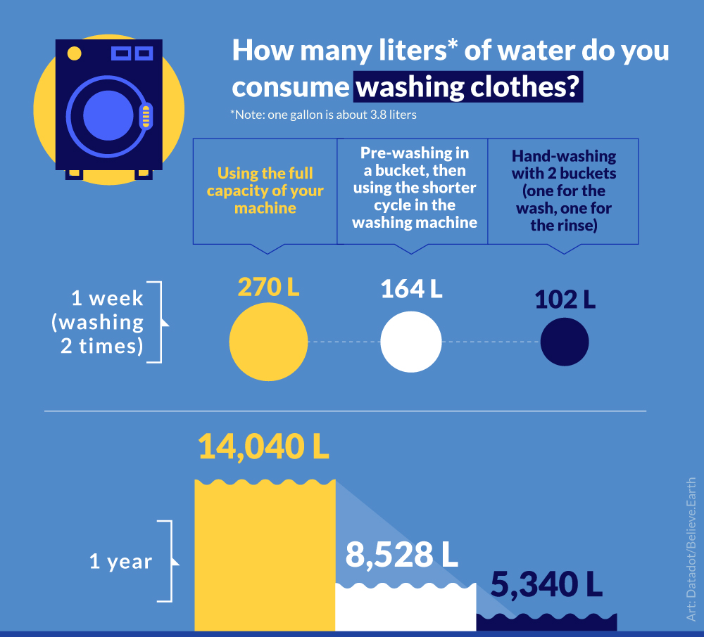 WASHING CLOTHES Twice a week Using the full capacity of your machine 1 week→ 270 1 year → 14,040 Pre-washing in a bucket, then using the shorter cycle in the washing machine 1 week →164 1 year → 8,528 Hand-washing with 2 buckets (one for the wash, one for the rinse) 1 week → 102 1 year → 5,340