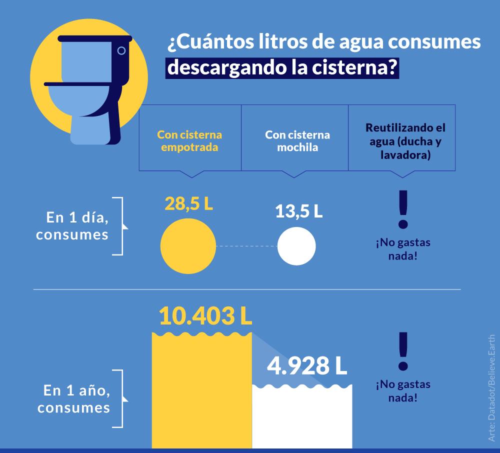 DESCARGANDO LA CISTERNA 3 veces por día Con cisterna empotrada en 1 día, consumes > 28,5 litros de agua en 1 año, consumes > 10.403 litros de agua Con cisterna mochila en 1 día, consumes > 13,5 litros de agua en 1 año, consumes > 4.928 litros de agua Reutilizando el agua (ducha y lavadora) ¡No gastas nada!