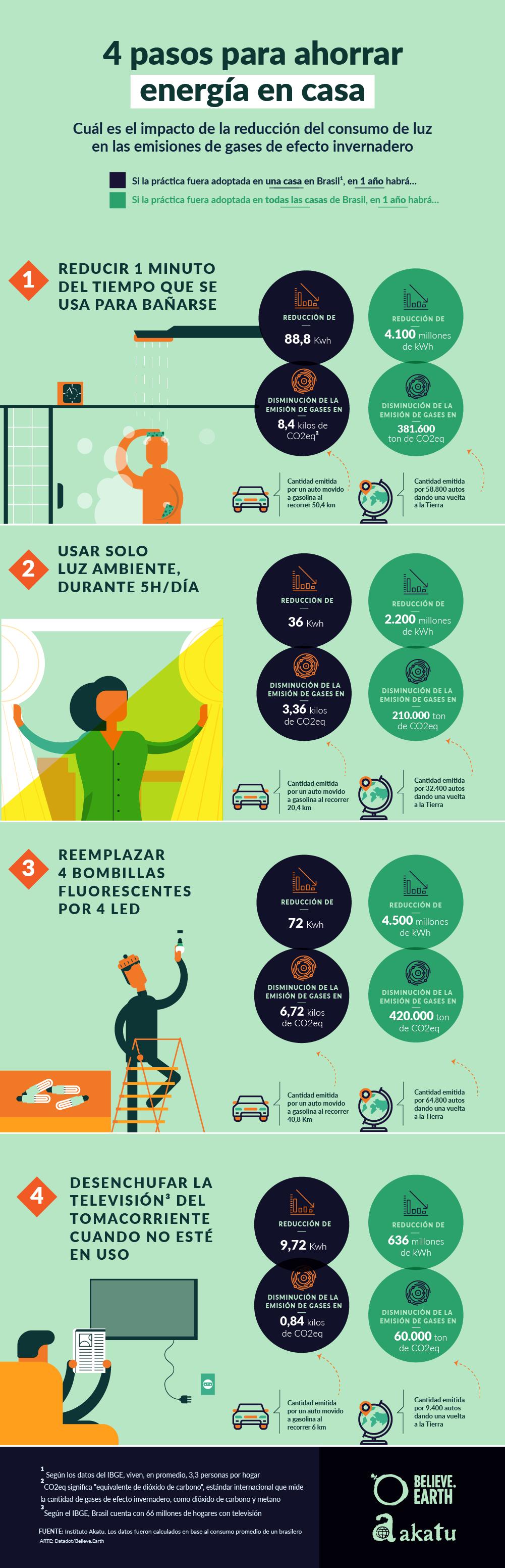 4 PASOS PARA AHORRAR ENERGÍA EN CASA Cuál es el impacto de la reducción de consumo de luz en las emisiones de gases de efecto invernadero  Si la práctica fuera adoptada en una casa en Brasil1, en 1 año habrá… Si la práctica fuera adoptada en todas las casas de Brasil, en 1 año habrá…  REDUCIR 1 MINUTO DEL TIEMPO QUE SE USA PARA BAÑARSE - Reducción de 88,8 kWh en el consumo de energía - Disminución de la emisión de gases en 8,4 kilos de CO2eq2 = cantidad emitida por un auto movido a gasolina al recorrer 50,4 km  - Reducción de 4.100 millones de kWh en el consumo de energía - Disminución de la emisión de gases en 381.600 mil toneladas de CO2eq = cantidad emitida por 58.800 autos dando una vuelta a la Tierra  USAR SOLO LUZ AMBIENTE, DURANTE 5H/DÍA - Reducción de 36 kWh en el consumo de energía - Disminución de la emisión de gases en 3,36 kilos de CO2eq = cantidad emitida por un auto movido a gasolina al recorrer 20,4 km - Reducción de 2.200 millones de kWh en el consumo de energía - Disminución de la emisión de gases en 210.000 toneladas de CO2eq = cantidad emitida por 32.400 autos dando una vuelta a la Tierra  REEMPLAZAR 4 BOMBILLAS FLUORESCENTES POR LAS LED EN CASA - Reducción de 72 kWh en el consumo de energía - Disminución de la emisión de gases en 6,72 kg de CO2eq = cantidad emitida por un auto movido a gasolina al recorrer 40,8 Km - Reducción de 4.500 millones de kWh en el consumo de energía - Disminución de la emisión de gases en 420.000 toneladas de CO2eq = cantidad emitida por 64.800 autos dando una vuelta a la Tierra  DESENCHUFAR LA TELEVISIÓN DEL TOMACORRIENTE CUANDO NO ESTÉ EN USO3 - Reducción de 9,72 kWh en el consumo de energía - Disminución de la emisión de gases en 0,84 kg CO2eq = cantidad emitida por un auto al recorrer 6 km - Reducción de 636 millones de kWh en el consumo de energía - Disminución de las emisiones de gases en 60.000 toneladas de CO2eq = cantidad emitida por 9.400 autos dando una vuelta a la Tierra   1 Según los datos del IBGE, viven, e